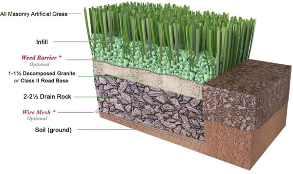 Schematic showing infill, weed barrier, base (detailed) and ground