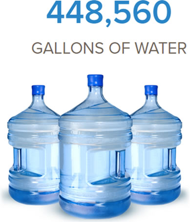 Saves 448,560 gallons of water.